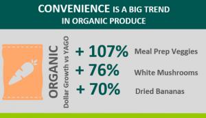 Crecimiento consumo ecólogico US- EcoLogical.bio