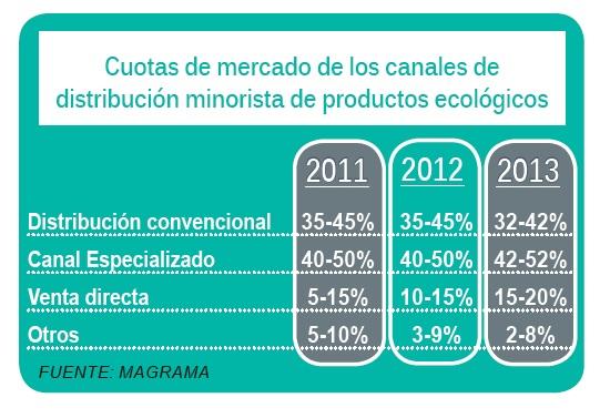Eco - Logical - Comercialización productos ecológicos en España