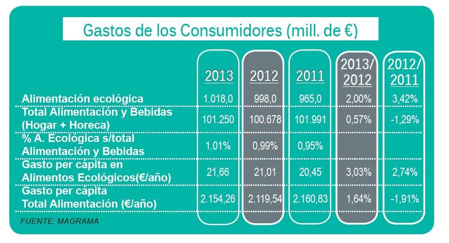 Eco-Logical - Consumo Productos Ecológicos