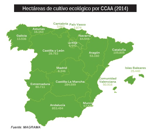 Eco-Logical - Empresas de Agricultura Ecológica