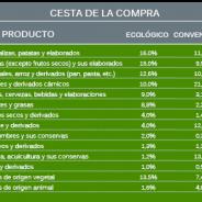 Aumenta en un 24,6% el consumo per cápita de productos ecológicos en España