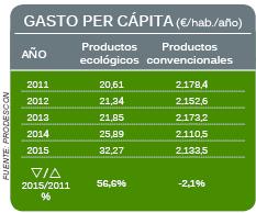 Gasto per cápita de productos ecológicos en España