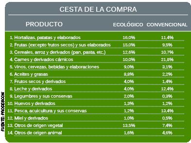 Cesta de la compra ecológica versus convencional