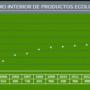 El consumo de productos ecológicos roza los 1.500 millones de euros