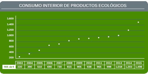 Evolución del consumo interior de productos ecológicos
