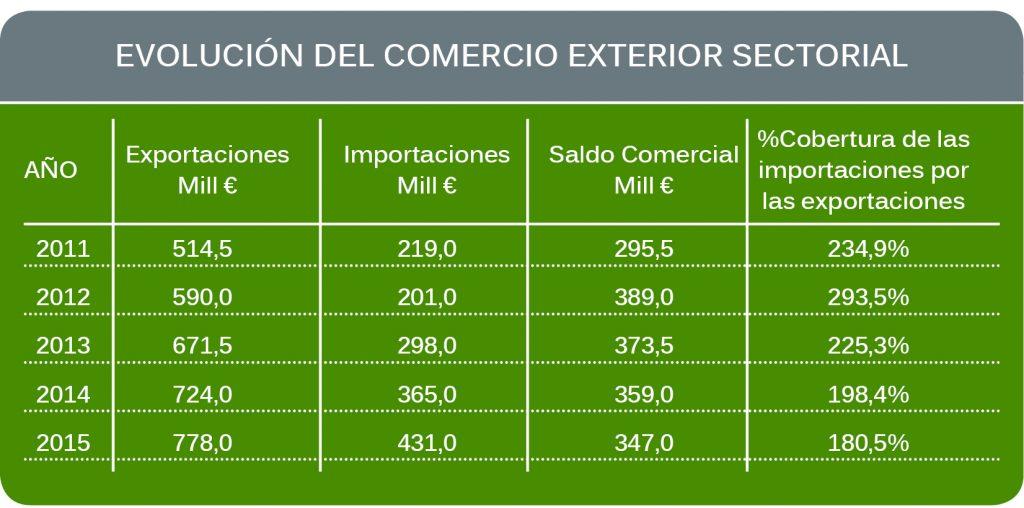 Exportar productos ecológicos