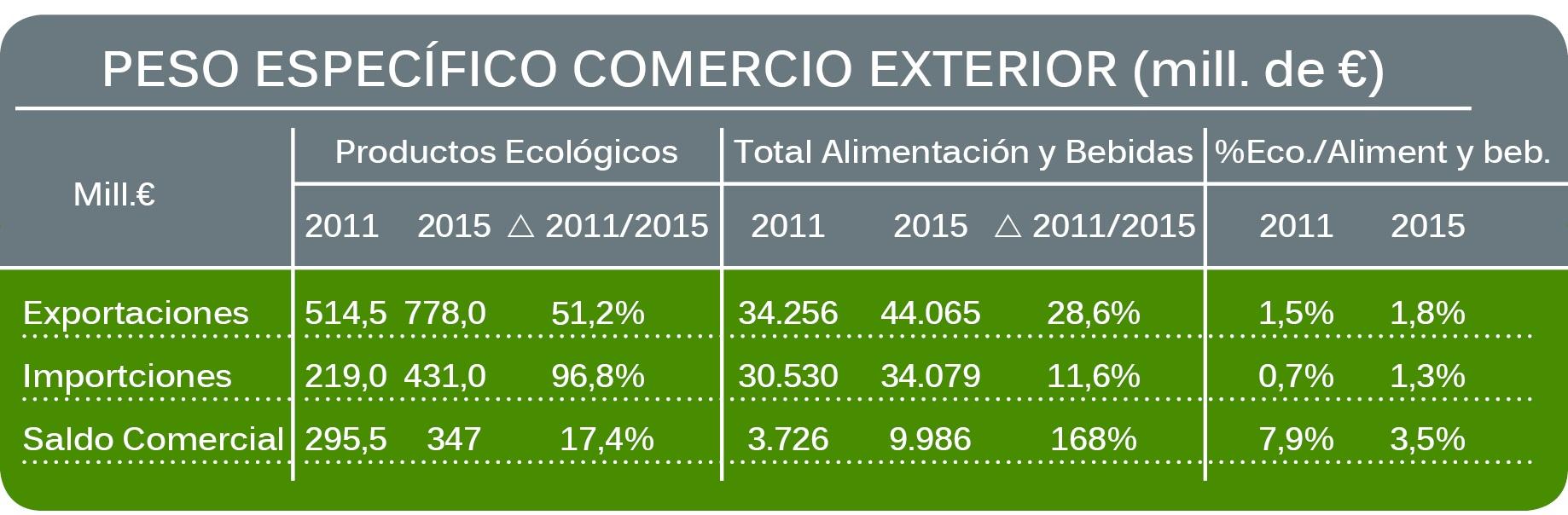 Exportaciones e Importaciones de productos ecologicos