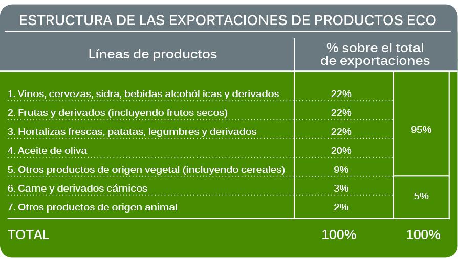Estructura Exportaciones Productos Ecológicos