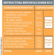 (Español) Importaciones Vs exportaciones de productos ecológicos