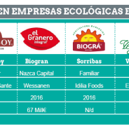Inversiones financieras y corporativas en el sector bio español