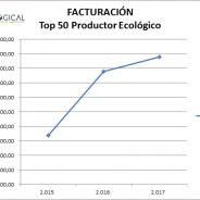 (Español) La evolución de la cadena de valor del sector bio nacional